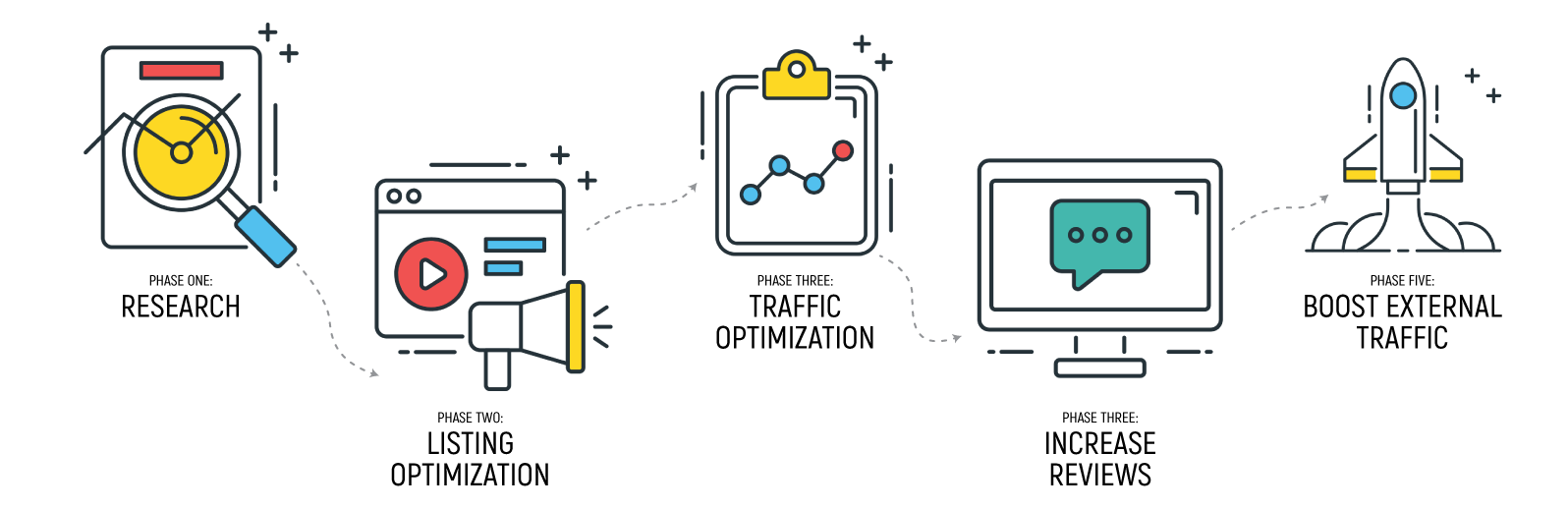 Pinpoint Digital - Amazon Marketing Optimization Process